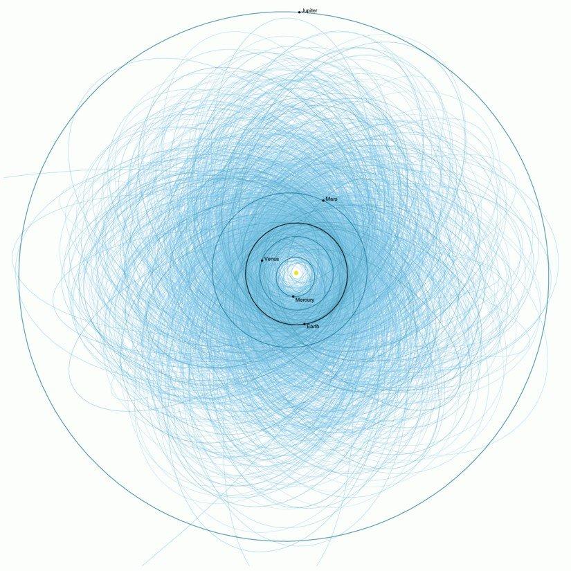 مسارات الكویكبات التي یحتمل أن تكون خطرة بالقرب من الأرض