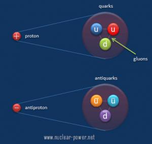 ما هي القوى النووية الشديدة ربط الجسيمات الأساسية في المادة القوى الأساسية الأربعة في الكون البروتونات النيوترونات الكواركات