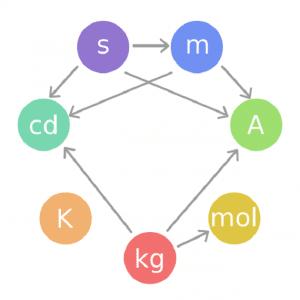 علاقة الوحدات ببعضها ضمن النظام العالمي لوحدات القياس