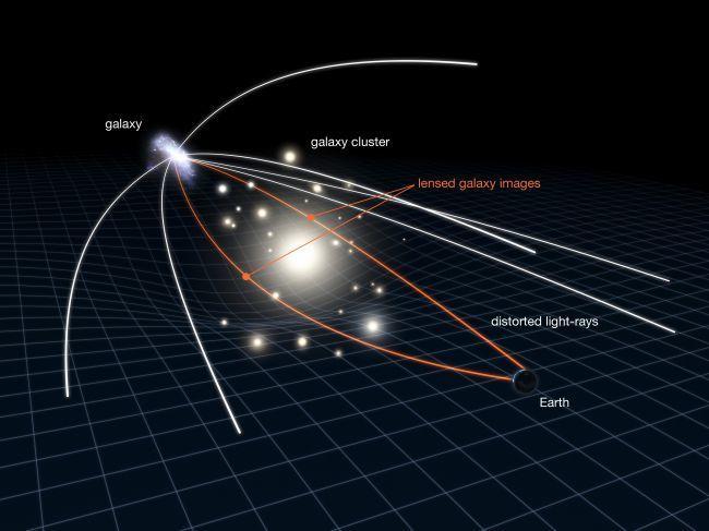 رسم توضيحي - ليس للقياس- لكيفية عمل عدسة الجاذبية.