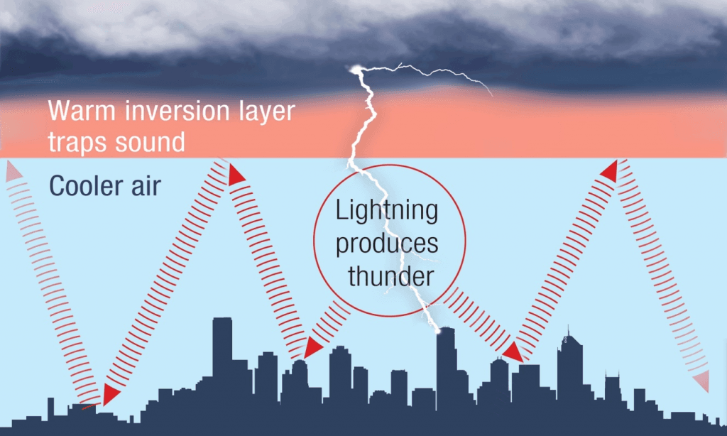 Image of thunder and lightning process : In reflection of thunder, the sound traps under a layer of warmer air, bringing it closer to the surface for a longer period, meaning that it may appear stronger and travel more distances.
