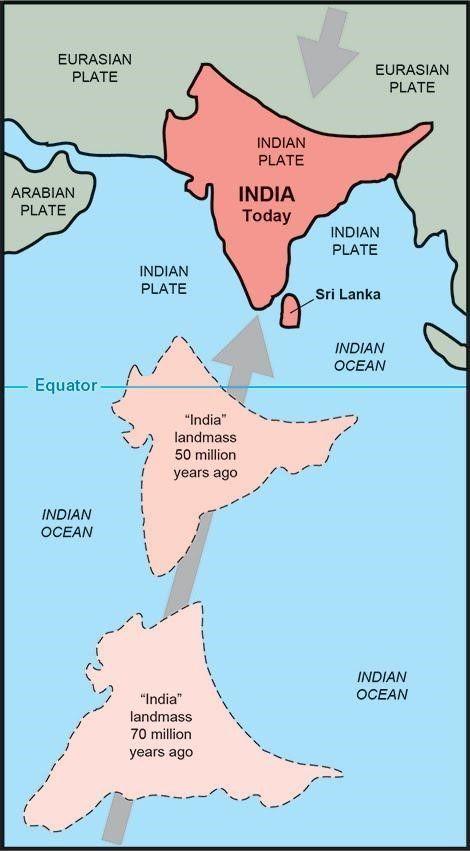 وجهةُ نظر أحد الفنانين حول رحلة أكثر من 6000 كم للصفيحة الهندية قبل اصطدامها بآسيا (الصفيحة الأوراسية). تبيّن الخطوط الداكنة القارات في الحاضر في منطقة المحيط الهندي، لكن لا توجد بيانات جيولوجيّة لتحديد الحجم والشكل الدقيقَين للصفائح التكتونية قبل أن تصبح على صورتها في يومنا هذا. تُعطى الخطوط المتقطّعة الخارجية للكتلة الهندية من أجل المرجع البصري فقط، من أجل إظهار المواقع الوسطية المخمَّنة لأجزائها الداخلية في الماضي الجيولوجي. كانت كتلة «الهند» في أحد الأيام متموضعةً جنوبًا، بعيدًا عن خط الإستواء، ولكن حدودها الشمالية بدأت بالتصادم مع الصفيحة الأوراسية المتجهة جنوبًا قبل حوالي الأربعين إلى خمسين مليون سنة.