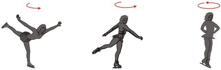 الزخم الزاوي في الفيزياء خصائص حركات الدوران المكافئ الدوراني للزخم الخطي الميكانيكا النيوتونية عزم الدوران الخارجي الدوران دوران الجسم