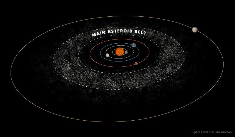 ما هو حزام الكويكبات - المنطقة الواقعة بين المريخ والمشتري - يحتوي على الكويكبات والكواكب الصغيرة والكواكب القزمية - الحزام الرئيسي