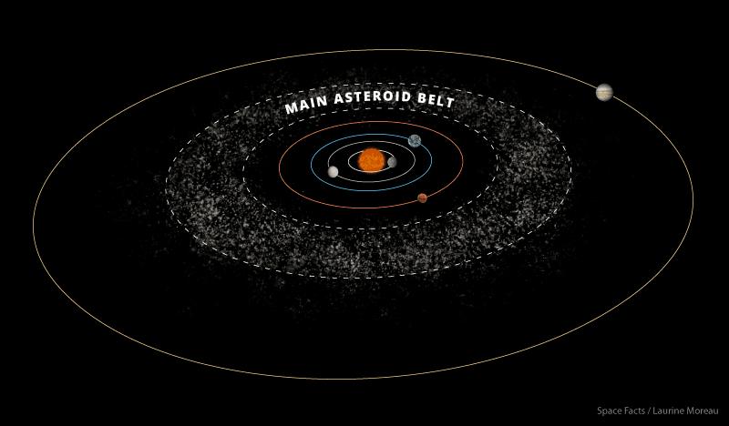 حزام الكويكبات النظام الشمسي المجموعة الشمسية