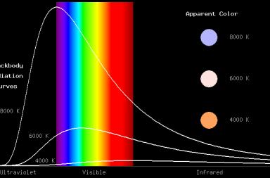 ما هو إشعاع الجسم الأسود درجة حرارة الصفر المطلق الطاقة إشعاع كهرومغناطيسي الأطوال الموجية التوزيع الطيفي الطاقة الحرارية حرارة