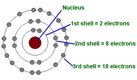 نموذج بور للذرة