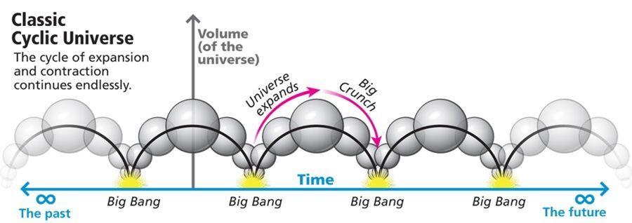 فرضية الكون الدوري الإكبروتي الكلاسيكية التي تقترح الكون بلا بداية والتي تصطدم مع القانون الثاني للديناميكا الحرارية.