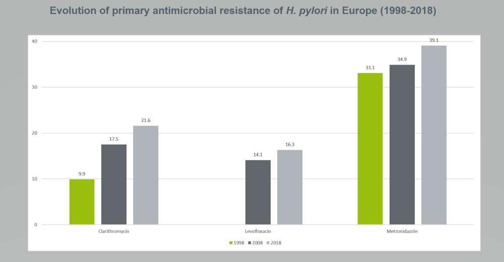 تطور مقاومة جرثومة الملوية البوابية للصادات الحيوية في أوروبا يين أعوام ١٩٩٨-٢٠١٨
