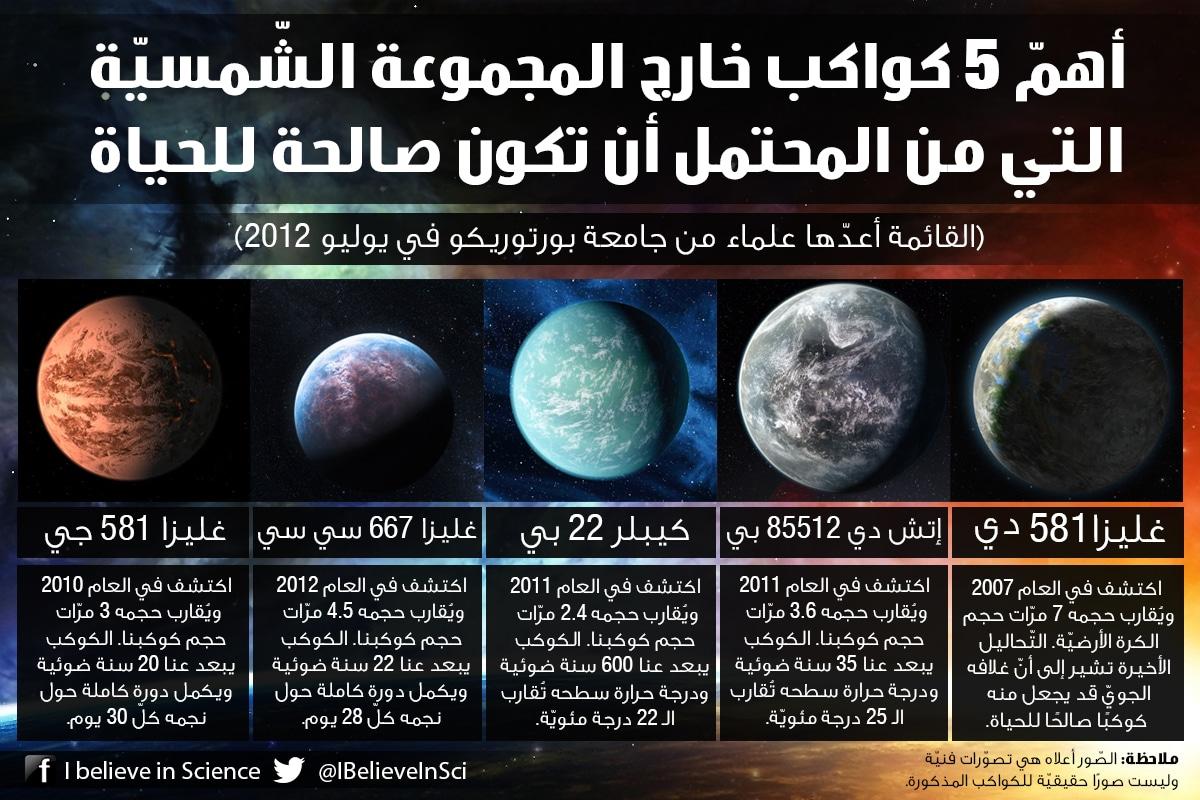 أهم 5 كواكب خارج المجموعة الشمسية التي من المحتمل أن تكون صالحة للحياة