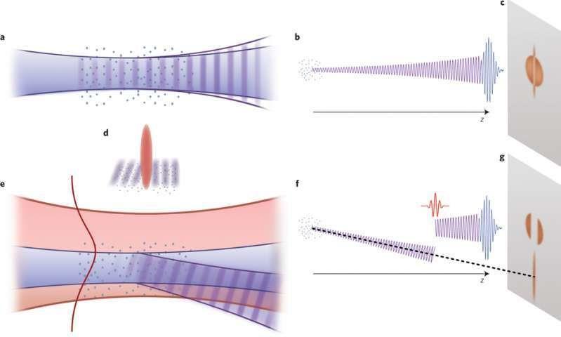 استخدام الالكترونات للسيطرة على نبضات الليزر القصيرة