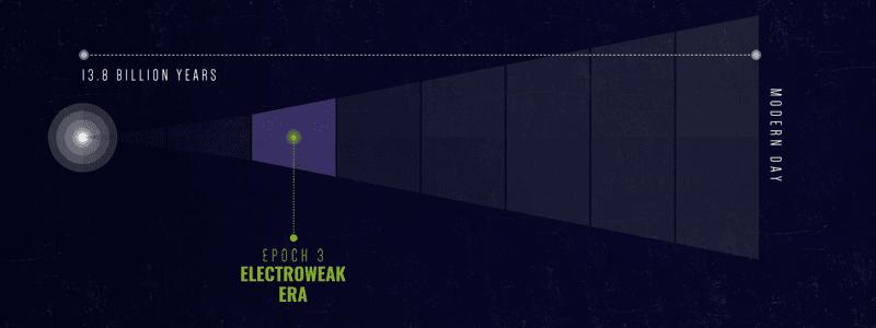 الخط الزمني لنشوء الكون فترة التأثر الكهروضعيف إشعاع الخلفية الكونية الميكروي التوحيد الكبير التضخم الكوني الانفجار العظيم