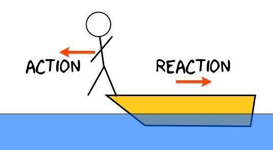قانون نيوتن الثالث للحركة ردود الفعل المتساوية والمتعاكسة لكل فعل رد فعل مساوٍ له في المقدار ومعاكس في الاتجاه تأثير القوى الخارجية