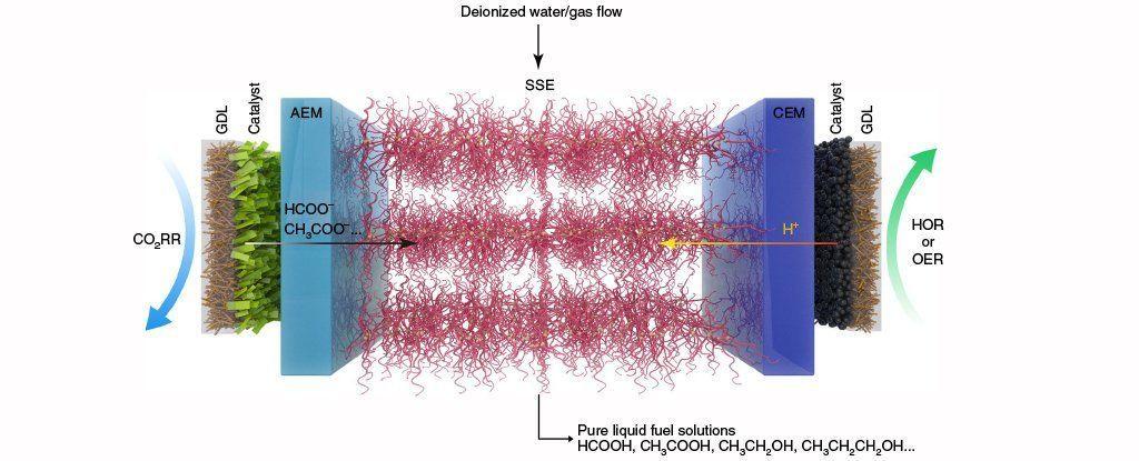 علماء يصممون جهازا يحول غاز ثاني أكسيد الكربون لوقود سائل خلايا الطاقة المصنوعة من ثاني أكسيد الكربون انجاز جديد في مجال الطاقة النظيفة
