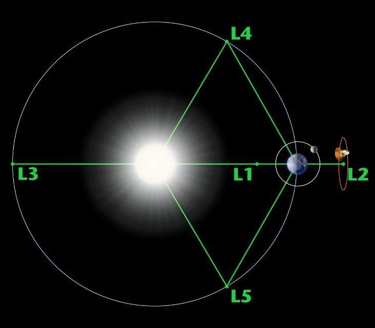 نقاط لاغرانج: أماكن توقف المركبات في الفضاء