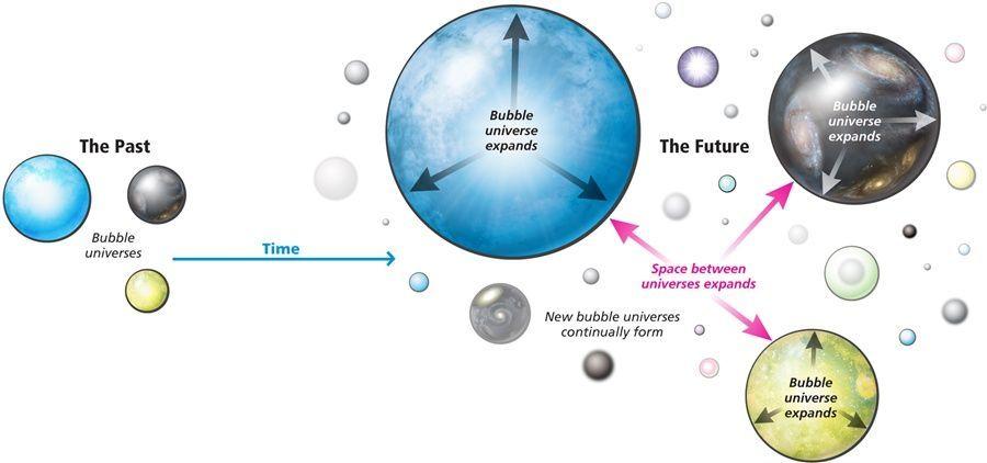 صورة تبين تمدد الكون المتعدد