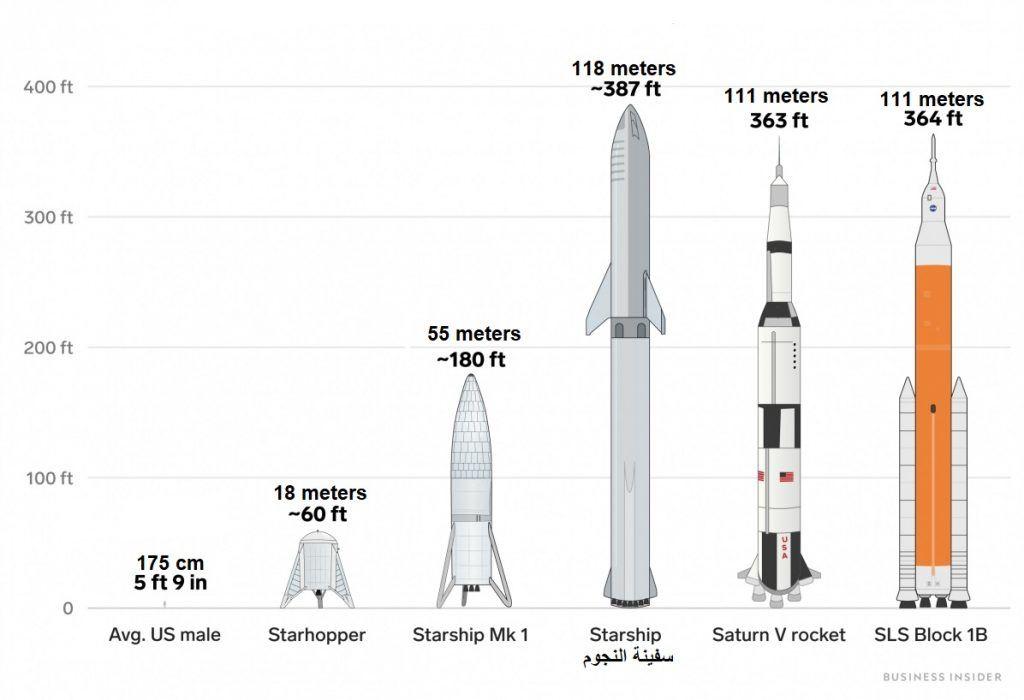 مقارنة تبين ارتفاعات المركبات الفضائية المختلفة بالنسبة لارتفاع الإنسان، ستكون سفينة النجوم الأطول على الإطلاق