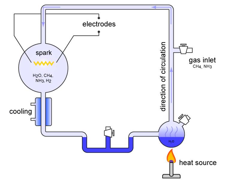 محاكاة الظروف البدائية للأرض في المختبر تنتج شرارة الحياة الأولى