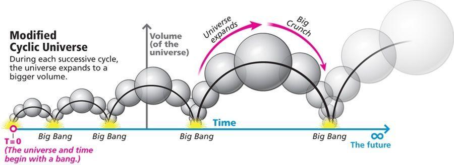 نظرية الكون الدوري المعدلة والتي تفترض ازدياد حجم الكون (النظام المغلق) مع كل دورة لضمان زيادة الإنتروبيا وتحقيق القانون الثاني للديناميكا الحرارية، وهنا لا بد من وجود بداية لسلسلة الدورات اللانهائية.
