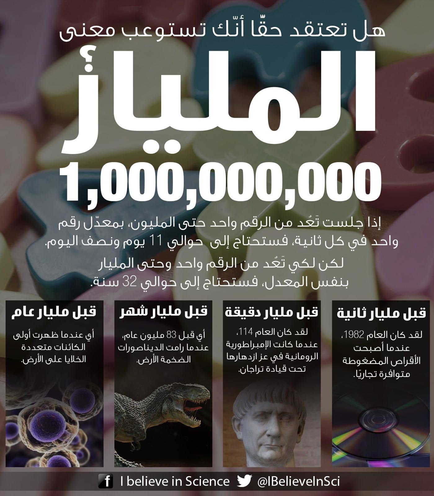 هل تعتقد حقا أنك تستوعب معنى المليار (1,000,000,000)؟