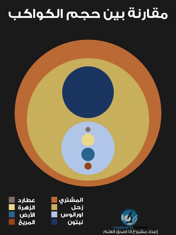 مقارنة بين حجم الكواكب