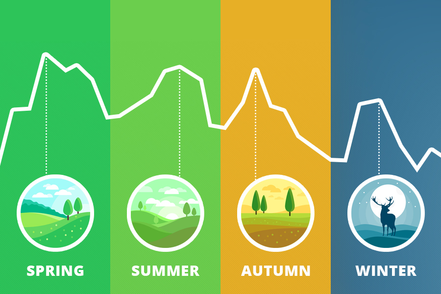 التغيرات الموسمية - سمة لسلسلة زمنية تمر فيها البيانات بتغيرات منتظمة قابلة للتوقع وتتكرر سنويًّا - التغير الموسمي - تقلب أو نمط قابل للتوقع