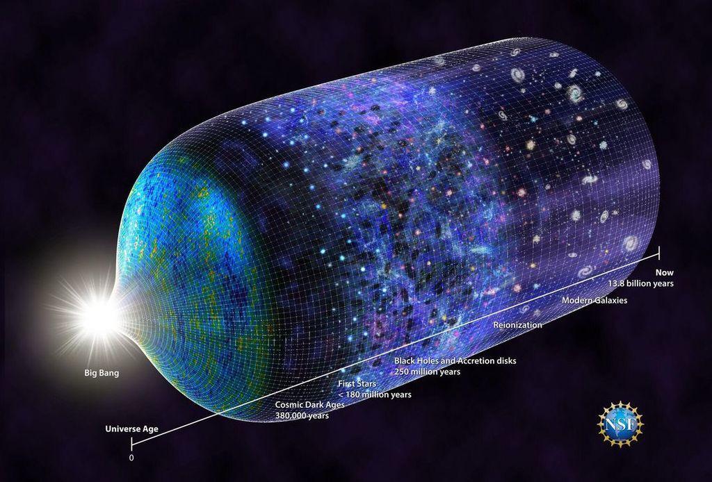 الخط الزمني لنشوء الكون: العصور timeline.jpeg