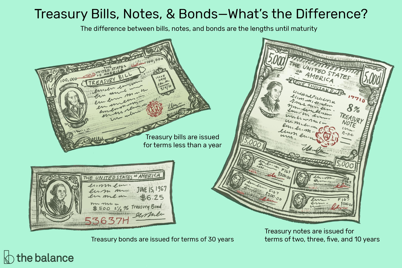 ما هي سندات الخزينة - مخاطر أسعار الفائدة على السندات الحكومية أو سندات الخزينة - انخفاض سعر السندات طويلة الأجل مقارنة بالسندات قصيرة الأجل