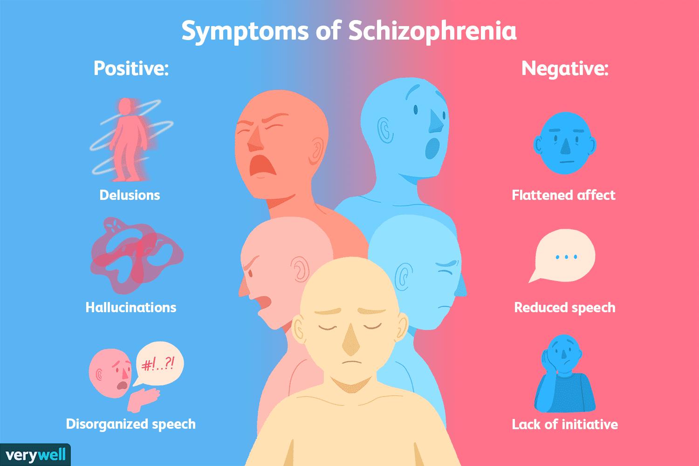الفصام: الأعراض والأسباب والعلاج اضطراب عقلي اضطراب عملية التفكير والأوهام والهلاوس إلى جانب مشاكل إدراكية أخرى هل يمكن علاج الفصام