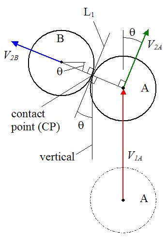 فيزياء البلياردو تصادم الكرات أنا أصدق العلم